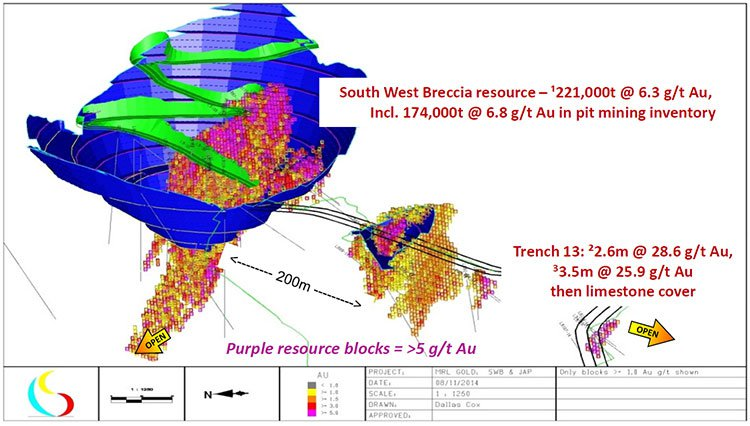 Red Mountain Mining (ASX:RMX)'s South West Breccia resource