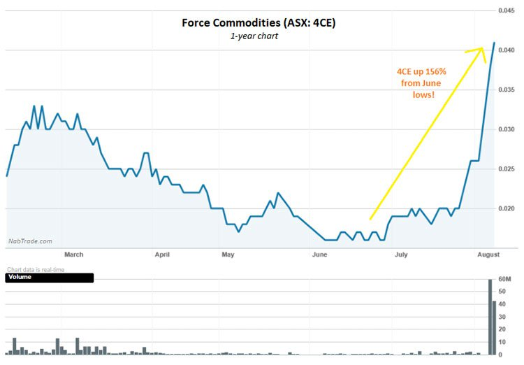 Force commodities asx