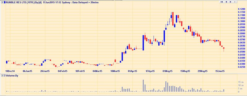 The Next Small Cap called Rumble Resources (ASX:RTR)