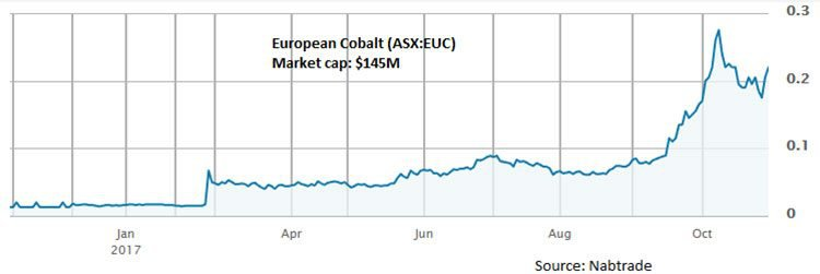 European cobalt share price