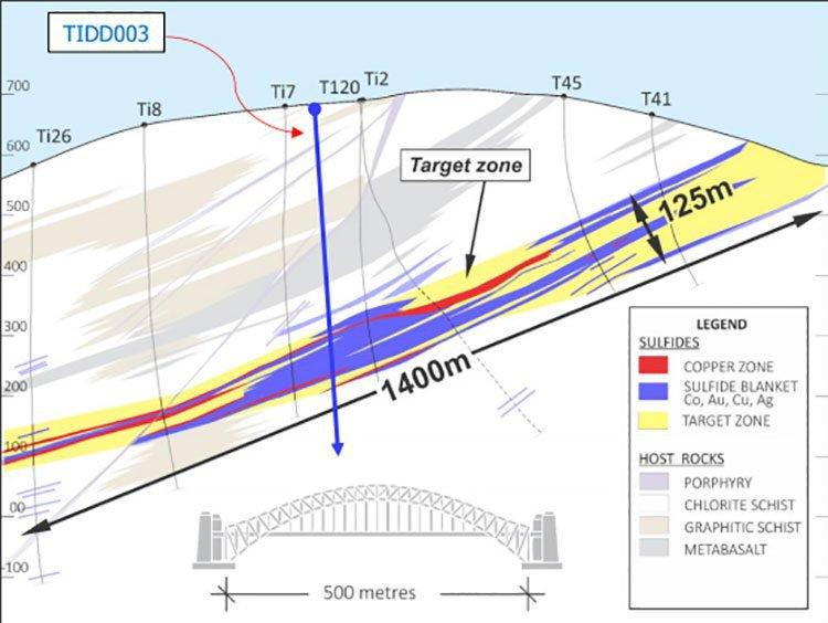 Auroch target zones