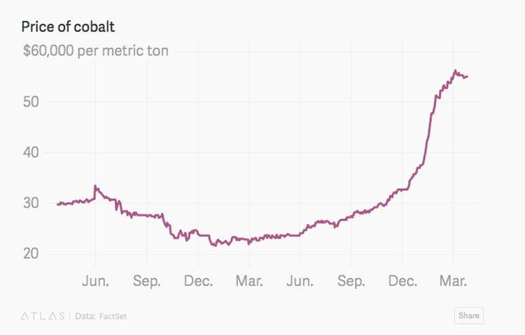 Cobalt price rise