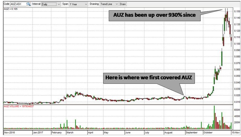 australian mines share price