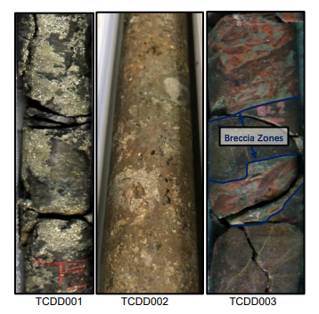 TCDD001, 150.7 to 151.05m, semi-massive to massive pyrite associated with anomalous cobalt assay results; TCDD002, 100.6 to 100.8m, semi-massive pyrite associated with minor zone of anomalous copper; and TCDD003, 81.1 to 81.3m, potassic alteration in brecciated fault zone with associated disseminated pyrite.