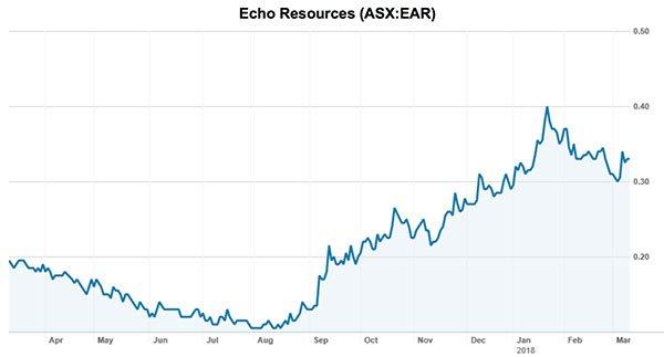 AYR-echo-resources-share-price-graph.jpg