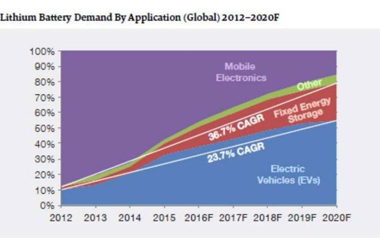 Lithium battery demand