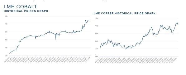 LME cobalt price