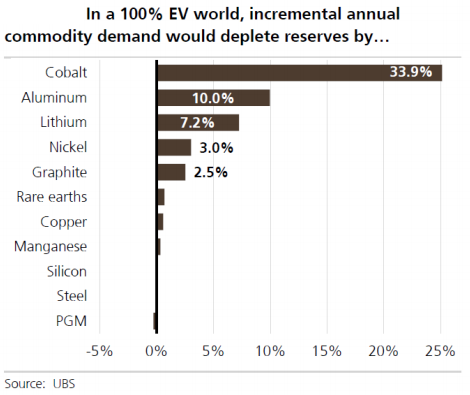 Incremental annual EV commodity demand