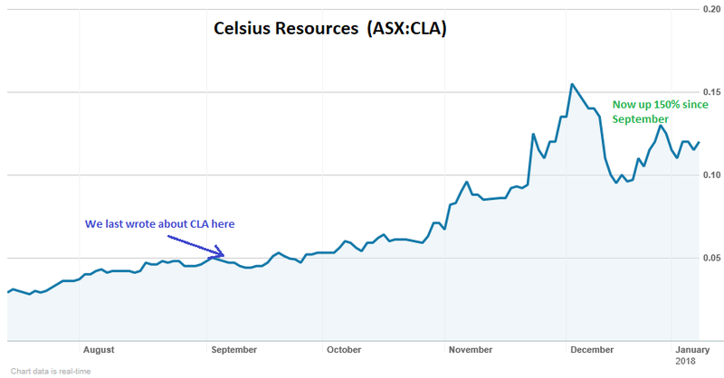 Celsius resources share price