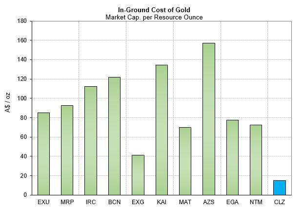 Forrestania gold production cost