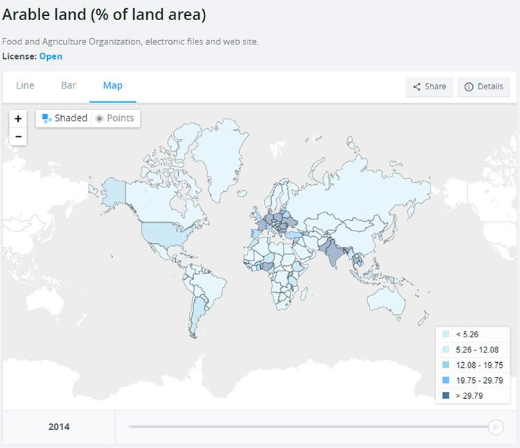 Arable land in the world