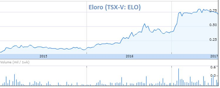 Eloro share price