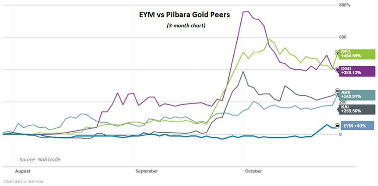 Elysium resources vs pilbara peers