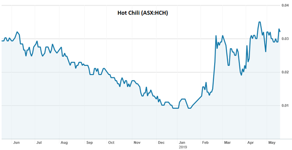 HCH is up 280% since its January lows