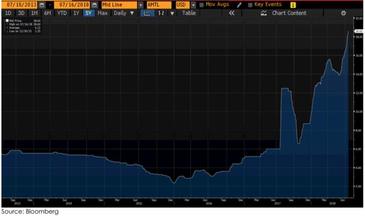 Five year vanadium price chart