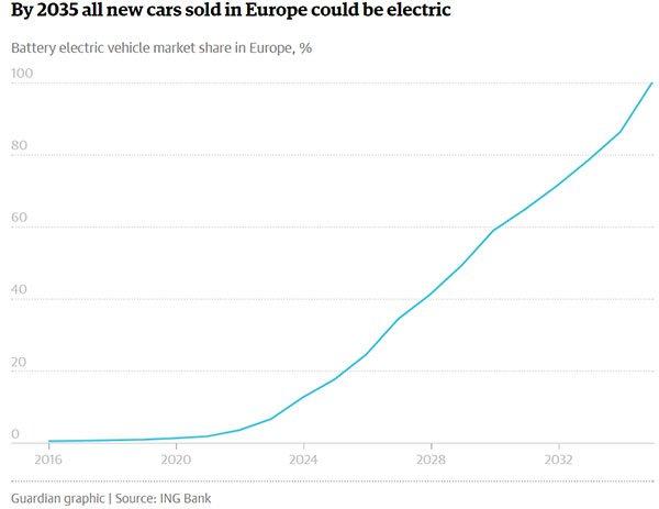 HGM-electric-car-uptake-projection.jpg