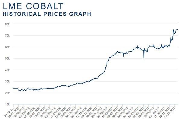 HGM-historical-cobalt-price-graph.jpg