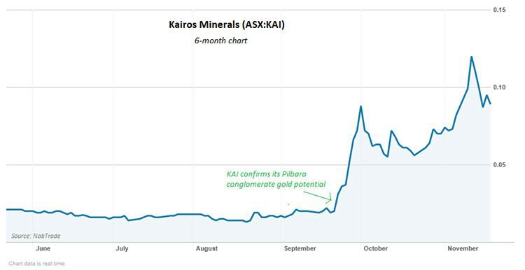 kairos minerals share price