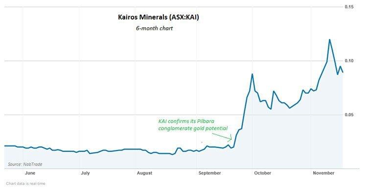 kairos minerals share price