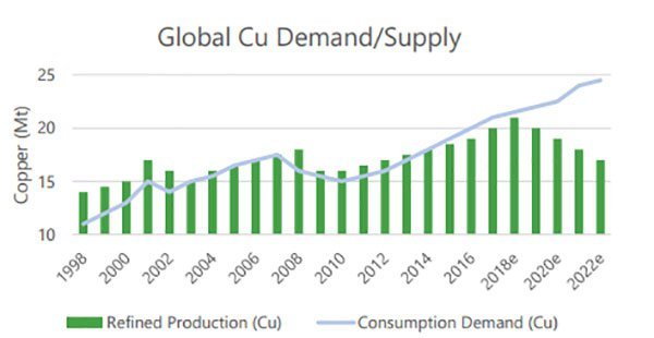 KMT-projected-copper-demand-and-supply.jpg