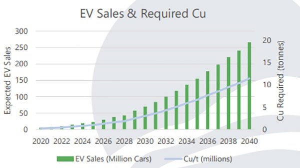 KMT-projected-eletric-vehicle-sales.jpg
