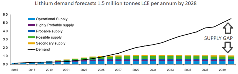 Source: Benchmark Mineral Intelligence; There's a considerable supply gap (Mt LCE/annum) forecast for lithium through to at least 2040