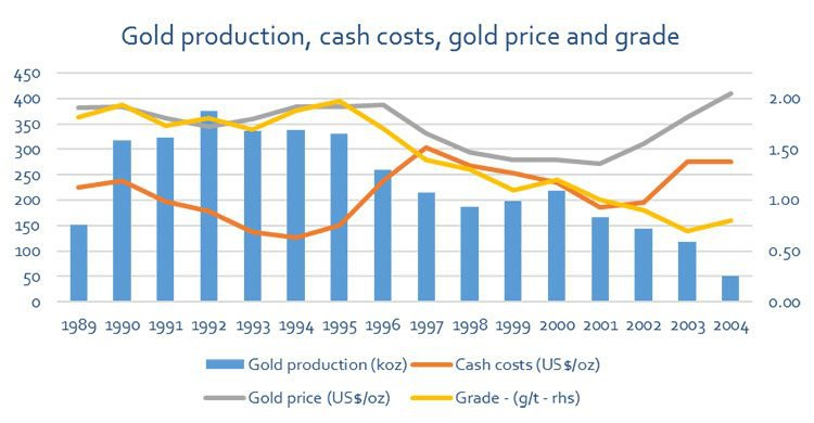 gold production and price