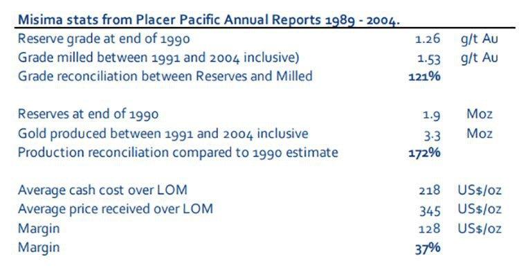 misima stats 1989-2004