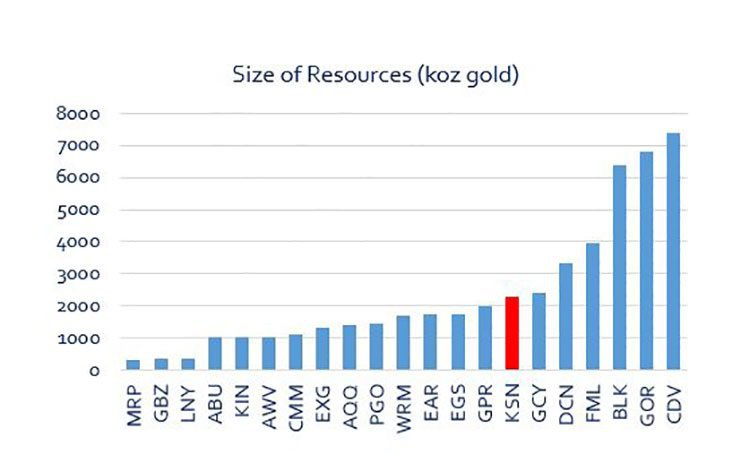 KSN peer resource size