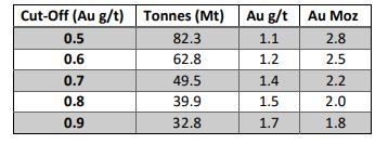 Misima tonnage grade curve