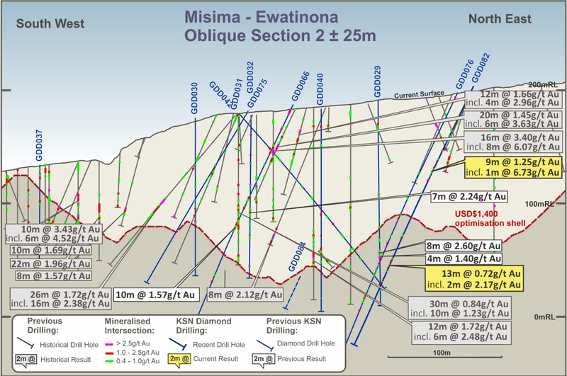 Section highlighting new zones of infill mineralisation and mineralisation outside the current Resource shell alongside historic drilling