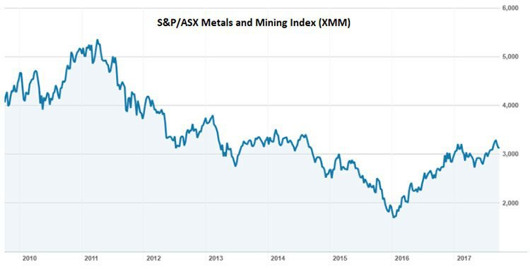 metals and mining index