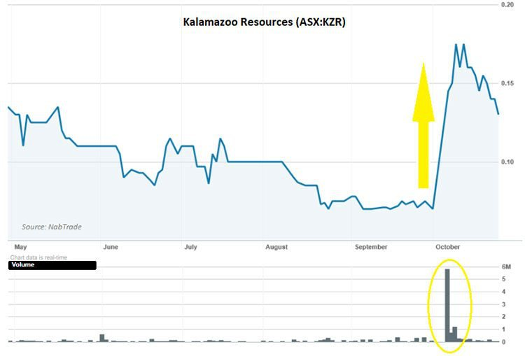 Kalamazoo resources share price