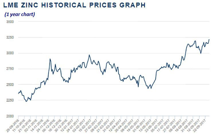 LME Zinc price