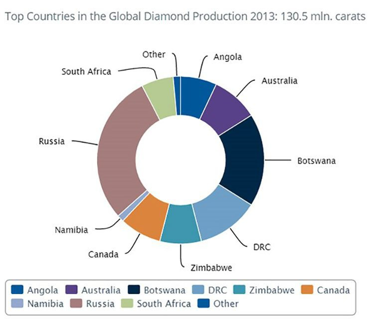 diamond industry by country