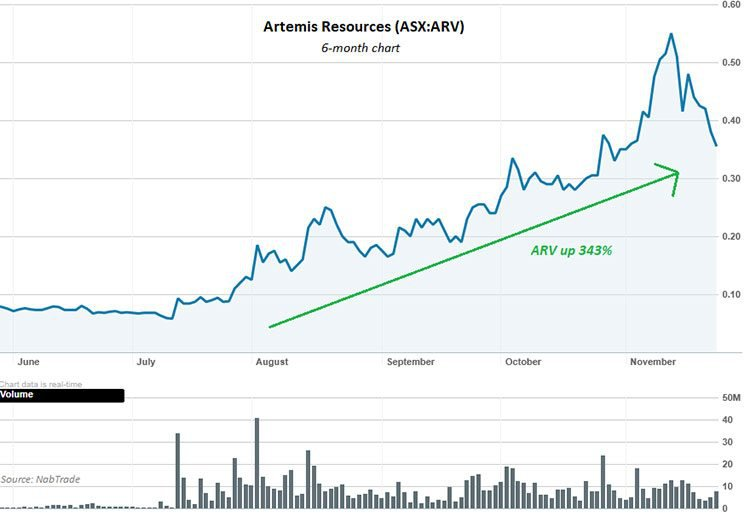artemis resources share price