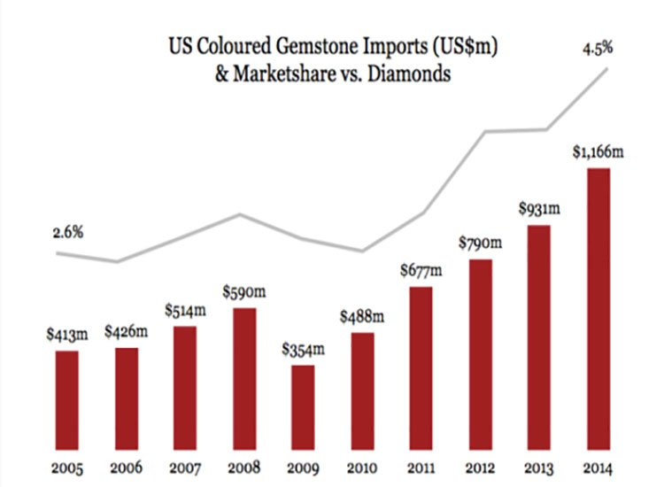 US coloured gemstone imports