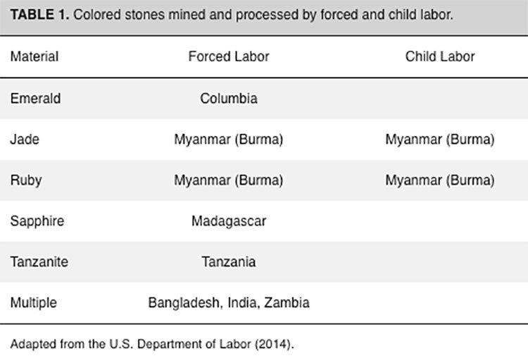 ruby stone mining child labor