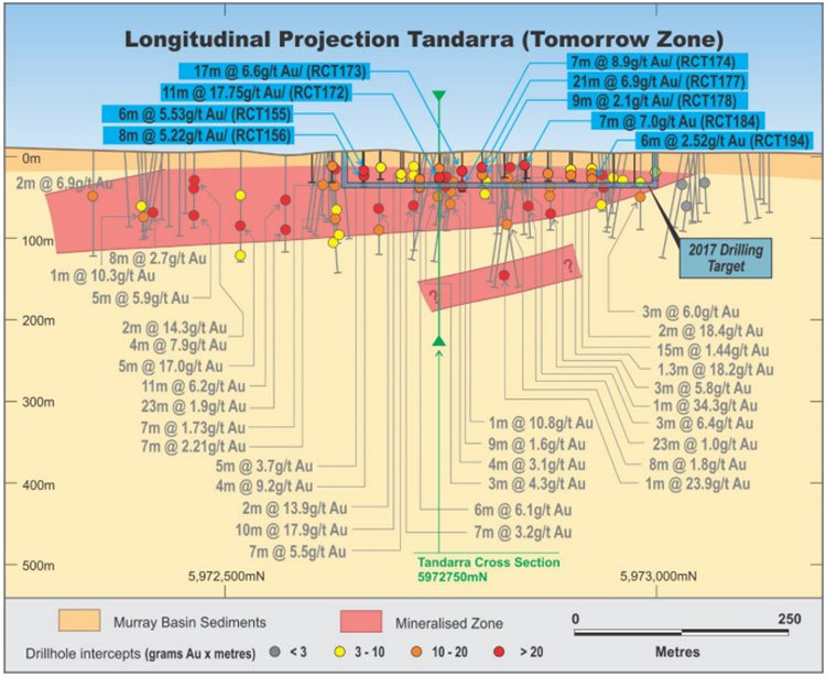 Tandarra cross section NML
