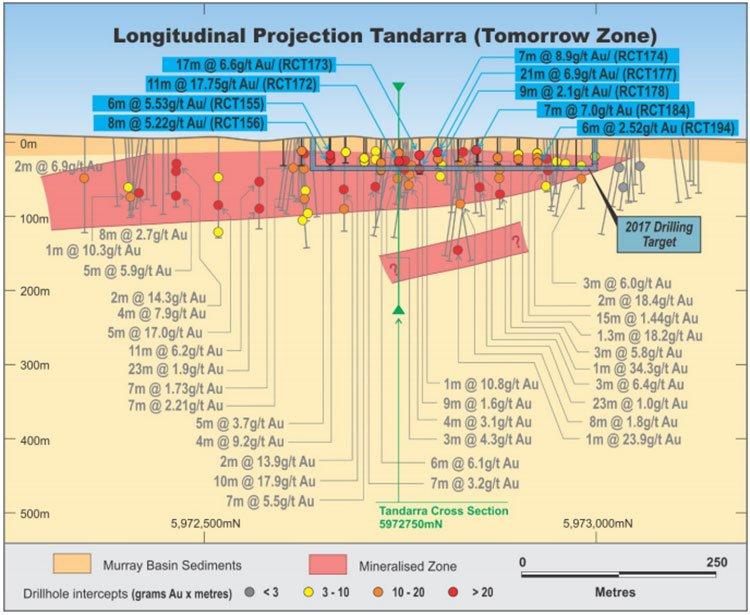 Tandarra cross section NML