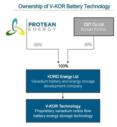 POW Installs First Vanadium Battery in Australia