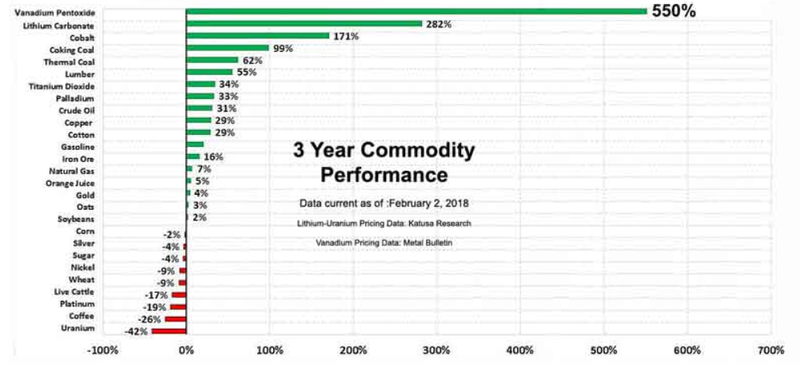 POW three year commodity performance.png