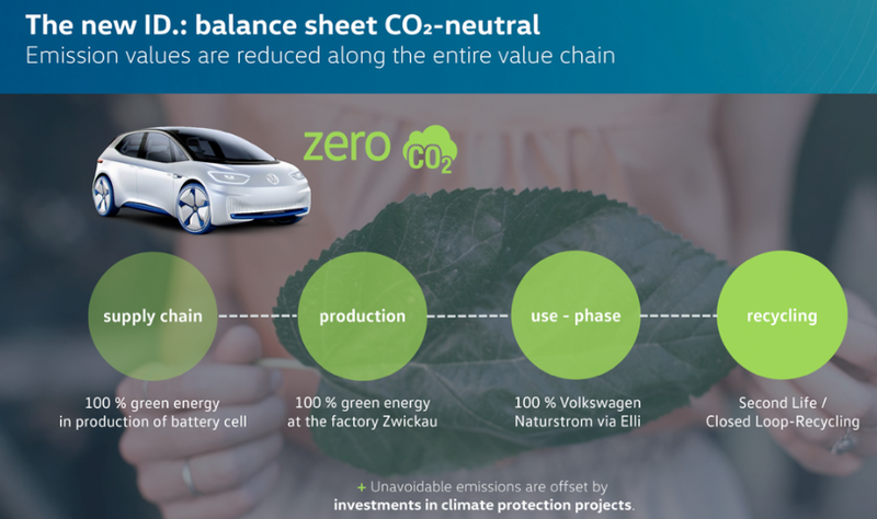 Volkswagen ID. zero carbon vehicles – a closed loop