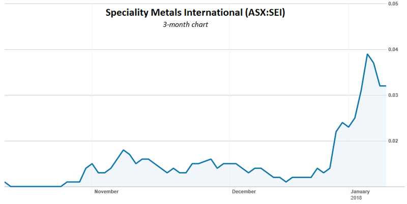 Speciality metals share price