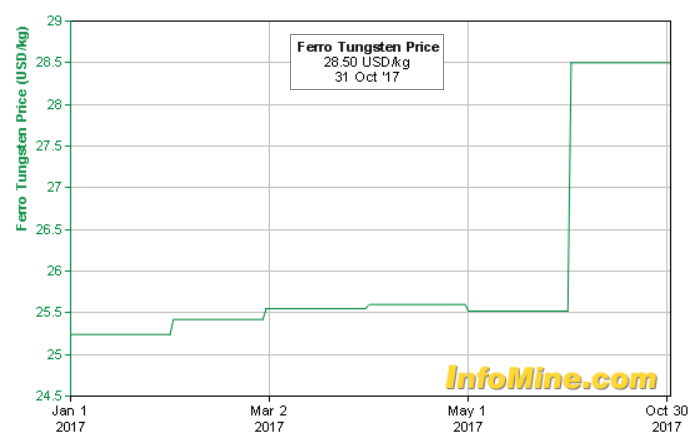 Global tungsten price
