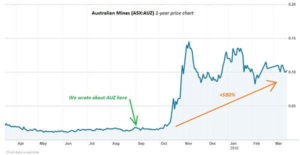 VIC-australian-mines-share-price-chart.jpg