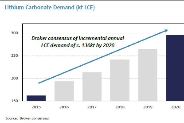 Lithium carbonate demand projections