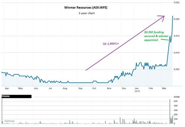 WFE share price