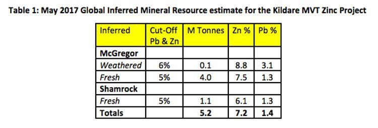 Kildare zinc project estimates