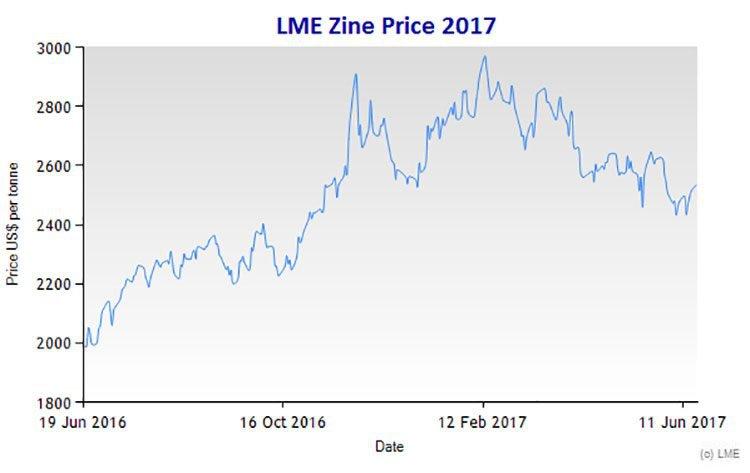 Zinc price forecast